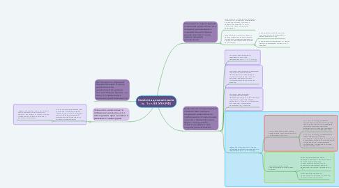 Mind Map: Свойства доказательств (ч. 1 ст. 88 УПК РФ)