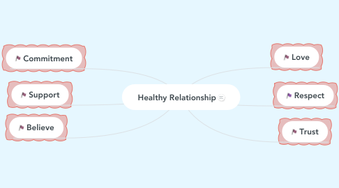 Mind Map: Healthy Relationship
