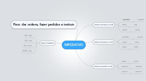 Mind Map: IMPERATIVO