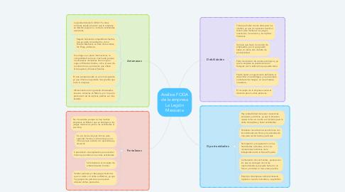 Mind Map: Análisis FODA de la empresa La Legión Mexicana