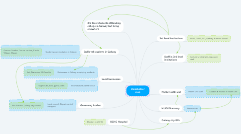 Mind Map: Stakeholder map