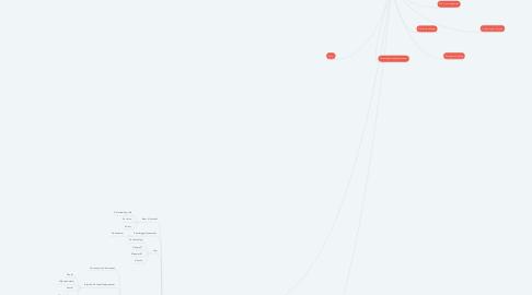 Mind Map: Forandringer og konsekvenser