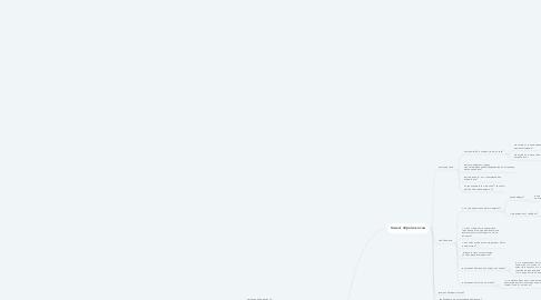 Mind Map: Выявление потребностей ДНК