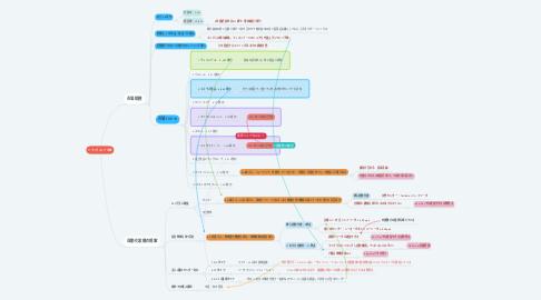 Mind Map: ドラッグストア市場