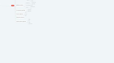 Mind Map: сервис доставки