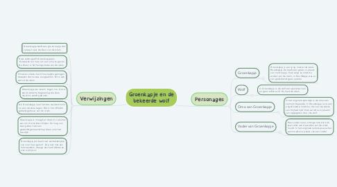 Mind Map: Groenkapje en de bekeerde wolf