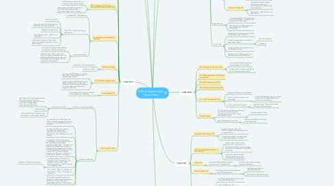 Mind Map: BRD- Bundesrepublik Deutschland