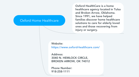 Mind Map: Oxford Home Healthcare