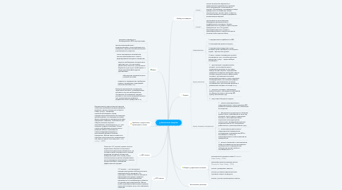 Mind Map: Логистика закупок