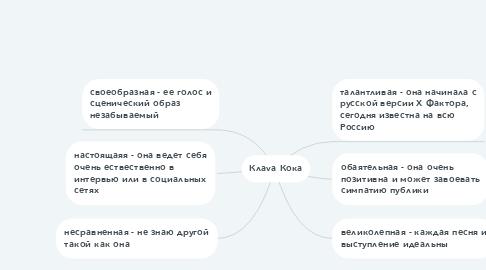 Mind Map: Клаvа Кока