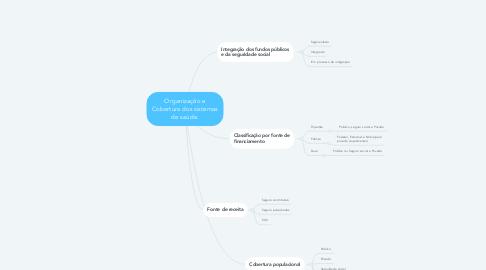 Mind Map: Organização e Cobertura dos sistemas de saúde.