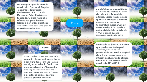 Mind Map: Clima
