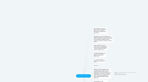 Mind Map: Vectores de la Clonación