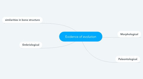 Mind Map: Evidence of evolution