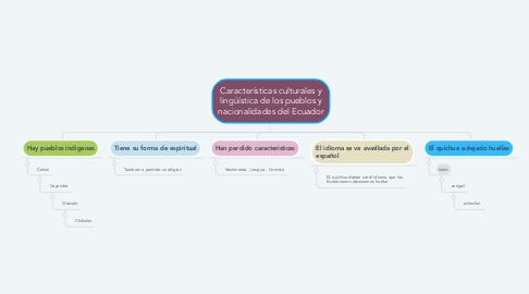 Mind Map: Características culturales y lingüística de los pueblos y nacionalidades del Ecuador