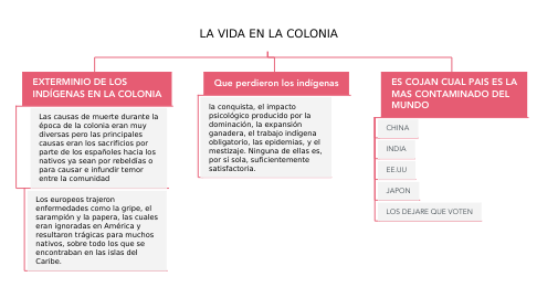 Mind Map: LA VIDA EN LA COLONIA