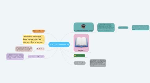 Mind Map: EDCT 2030 Lesson Plan