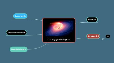 Mind Map: Los agujeros negros