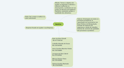 Mind Map: NutriCon