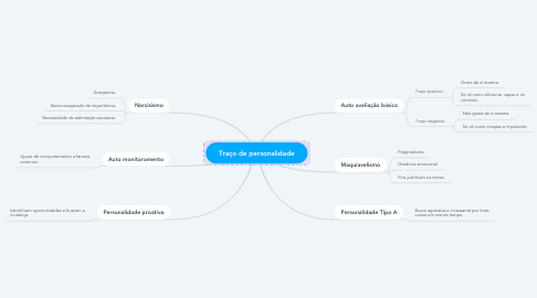 Mind Map: Traço de personalidade