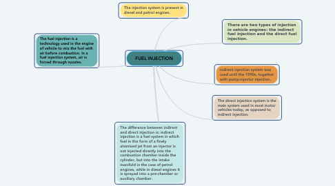 Mind Map: FUEL INJECTION
