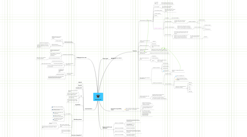 Mind Map: Workshop 2.0