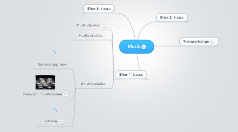 Mind Map: Musik