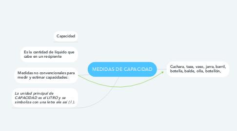 Mind Map: MEDIDAS DE CAPACIDAD