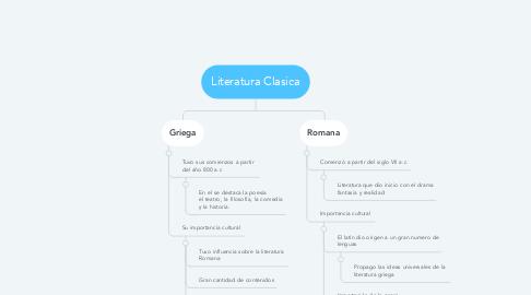 Mind Map: Literatura Clasica
