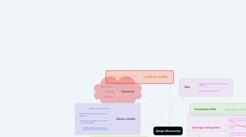 Mind Map: Serge Moscovici