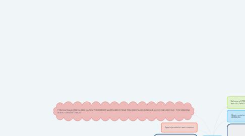 Mind Map: Služba riječi u rečenici
