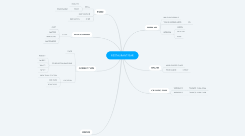 Mind Map: RESTAURANT/BAR