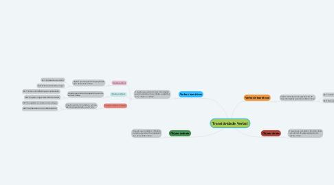 Mind Map: Transitividade Verbal