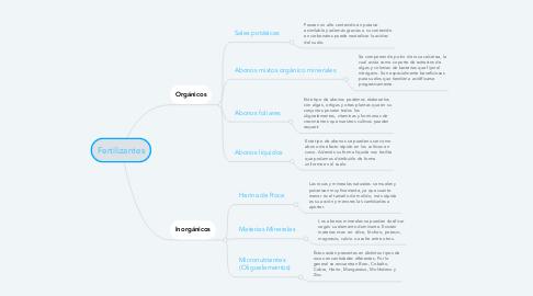 Mind Map: Fertilizantes