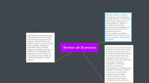 Mind Map: Setores da Economia