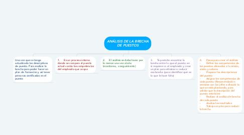 Mind Map: ANÁLISIS DE LA BRECHA DE PUESTOS