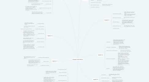 Mind Map: Evangelio de San Marcos