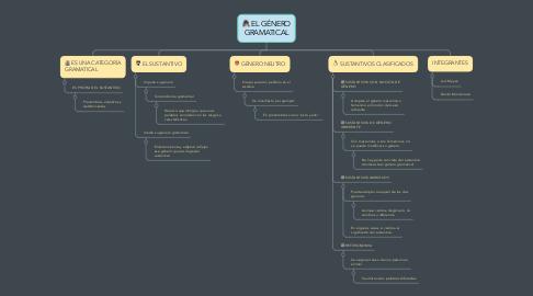 Mind Map: EL GÉNERO GRAMATICAL