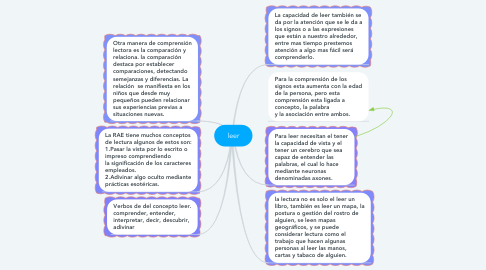 Mind Map: leer