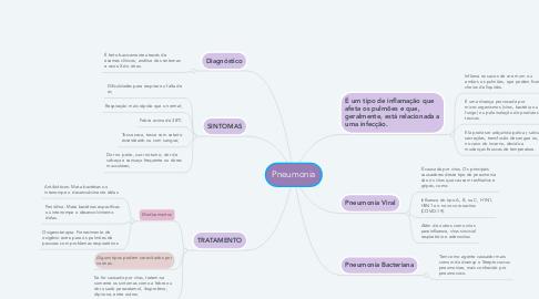 Mind Map: Pneumonia