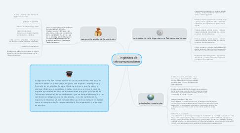 Mind Map: ingeniero de telecomunicaciones