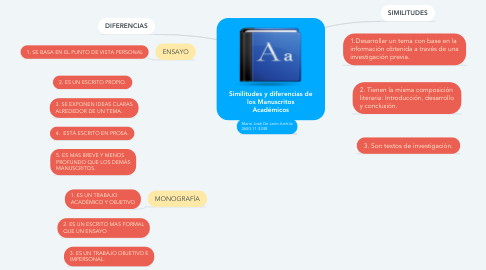 Mind Map: Similitudes y diferencias de los Manuscritos Académicos