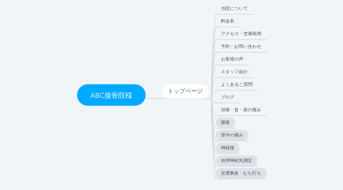 Mind Map: ABC接骨院様