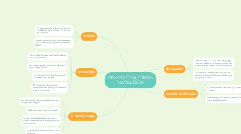 Mind Map: DEONTOLOGÍA, ORIGEN Y EVOLUCIÓN.