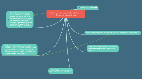 Mind Map: DreamSave de DreamLabs pilotaje en Trickle Up Las Américas