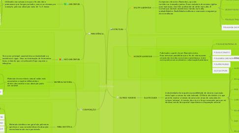Mind Map: FIOS DE SUTURA