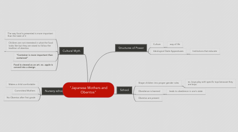 """Mind Map: """"Japanese Mothers and Obentos"""""""