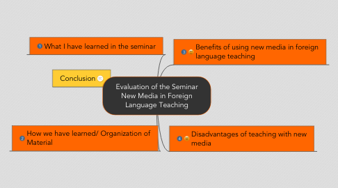 Mind Map: Evaluation of the Seminar New Media in Foreign Language Teaching