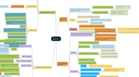 Mind Map: TIPOS DE  DISTRIBUCIÓN