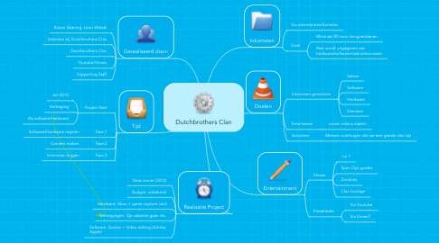 Mind Map: Dutchbrothers Clan